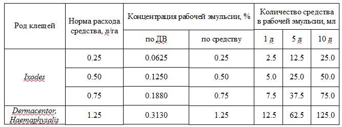 Таблица — Рабочие эмульсии для уничтожения иксодовых клещей